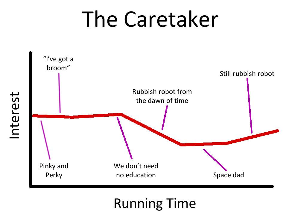 Caretaker_Chart