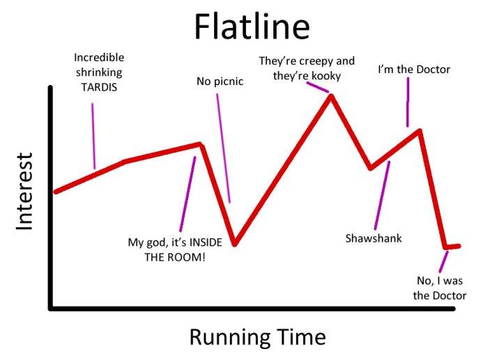 Flatline_Chart