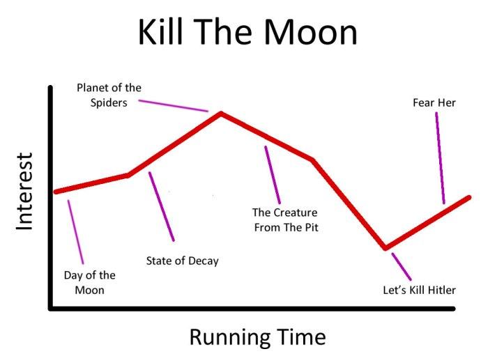 Moon_Chart