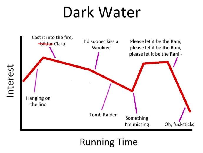 DarkWater_Chart