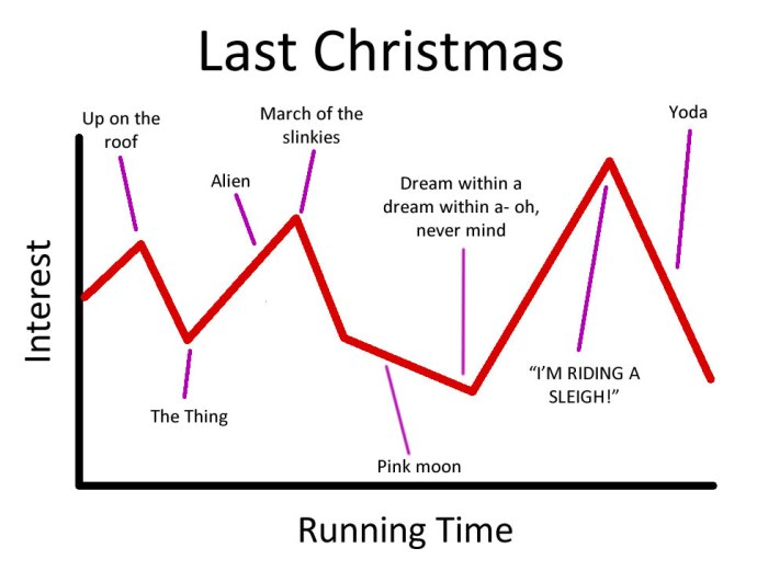 LastChristmas_Chart