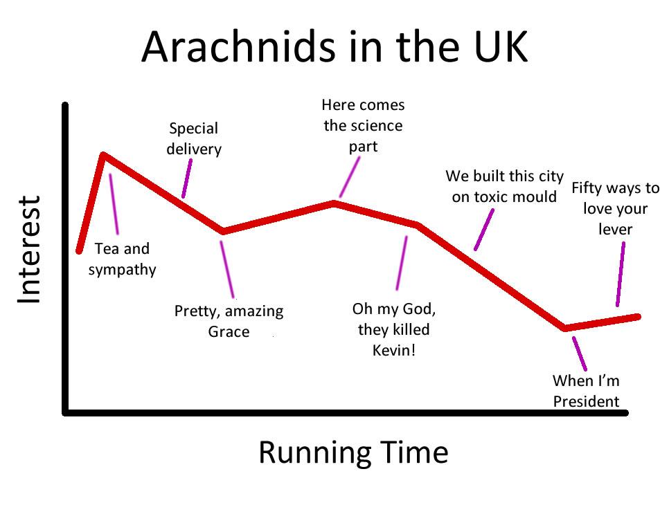 Review: Arachnids in the UK